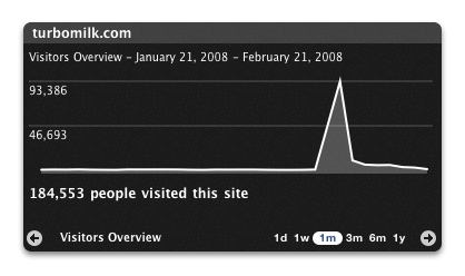 Visitors statistics for Turbomilk.com